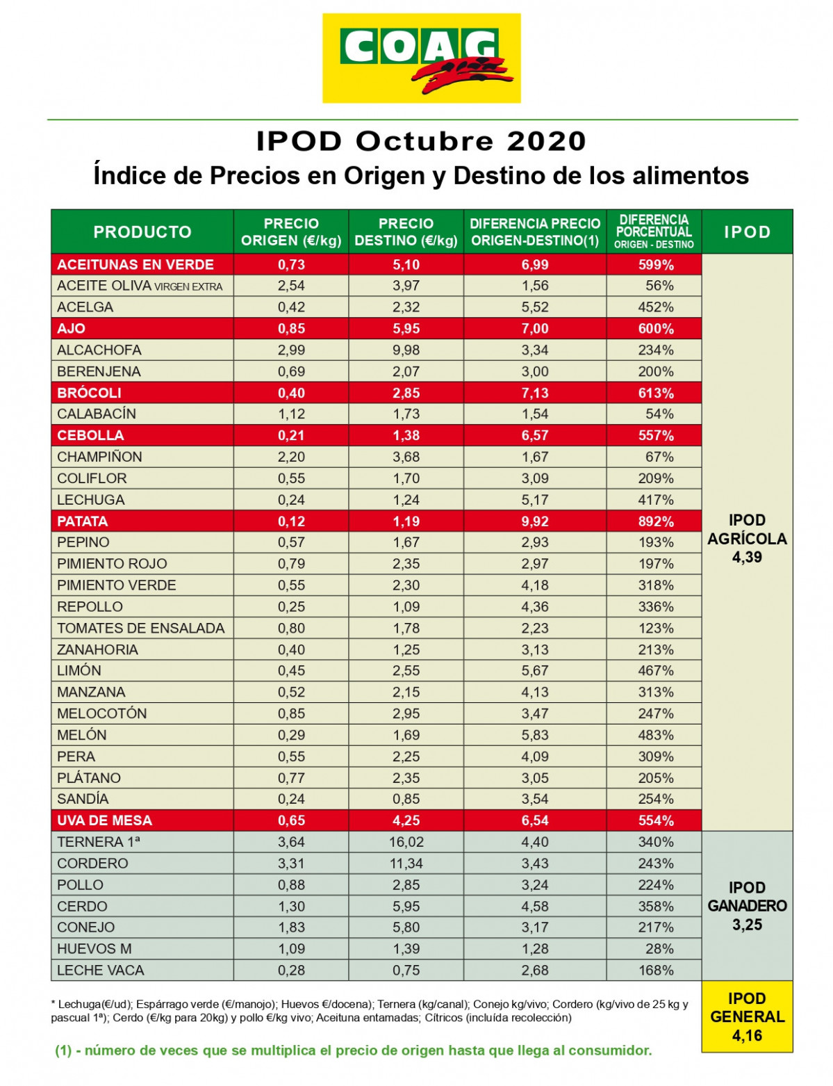 IPOD Octubre 2020 (Tabla COAG)
