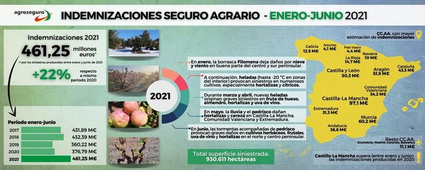 Indemnizaciones primer semestre 2021 (Infogru00e1fico Agroseguro)